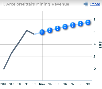 ArcelorMittal Mining Revenue